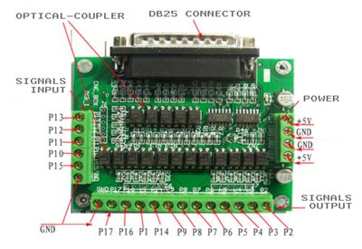 Breakout board for CNC drivers